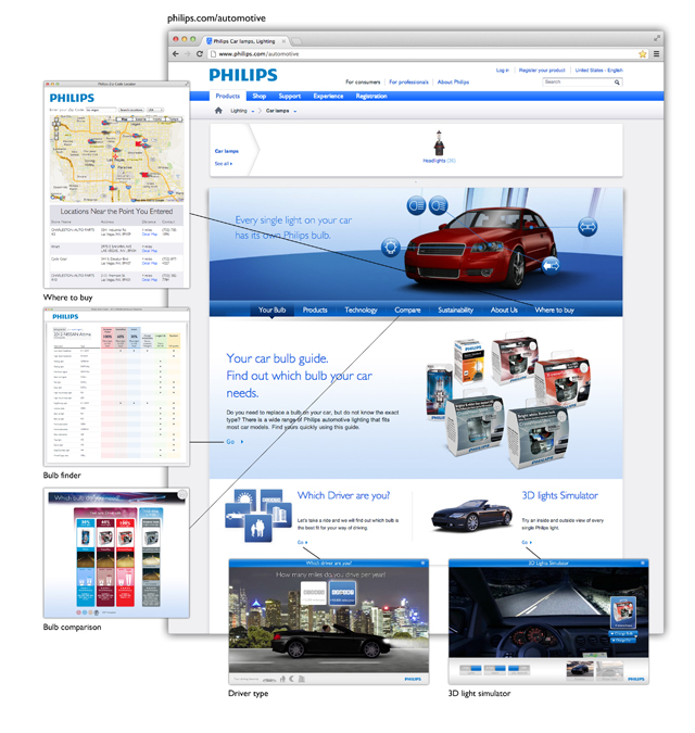philips automotive website