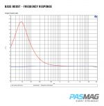 06 Arc Audio MOTO 600.4 BASS BOOST FREQUENCY RESPONSE PASMAG