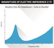Woofers Free Air Impedance - Coils in Parallel