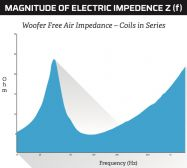 Woofer Free Air Impedance - Coils in Series