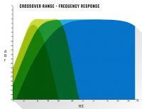 Crossover Range - Frequency Response