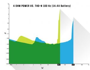 4 OHM Power vs THD+N @ 100Hz (14.4V Battery)