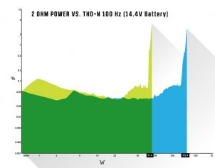 2 OHM Power vs THD+N @ 100Hz (14.4V Battery)