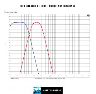 Memphis Car Audio VIV800.5 Graphs 05 SUB CHANNEL FILTERS
