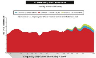 Kenwood XR-1800P: System Frequency Response