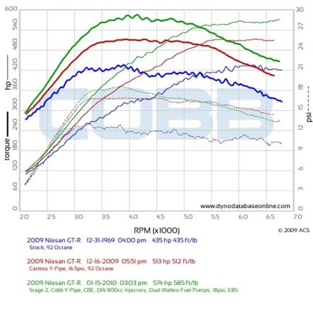 e85-vs-stage-2-vs-stock1_th