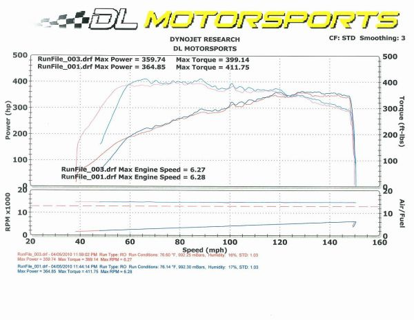 The 335i laid down an extra 22whp horsepower over its pre-HPF runs to push over 400whp with 412lb-ft of torque! The 335i is supported by only an intake, chip and still uses the stock exhaust, which would have netted even more with the HPF intercooler.