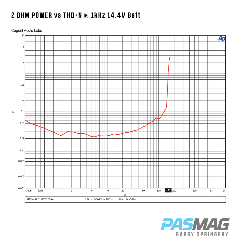 02 Arc Audio MOTO 600.4 2 OHM POWER vs THDN 1kHz 14.4V Batt PASMAG