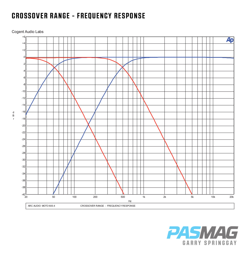 05 Arc Audio MOTO 600.4 CROSSOVER RANGE FREQUENCY RESPONSE PASMAG