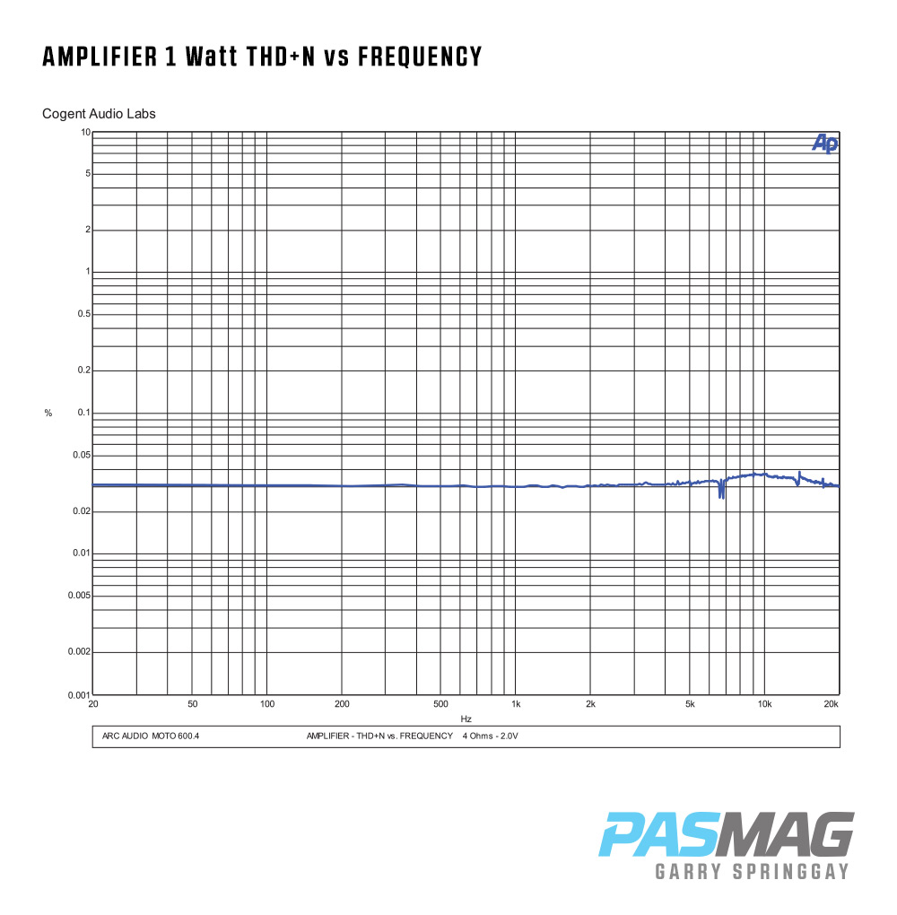 07 Arc Audio MOTO 600.4 AMPLIFIER 1 Watt THDN vs FREQUENCY PASMAG