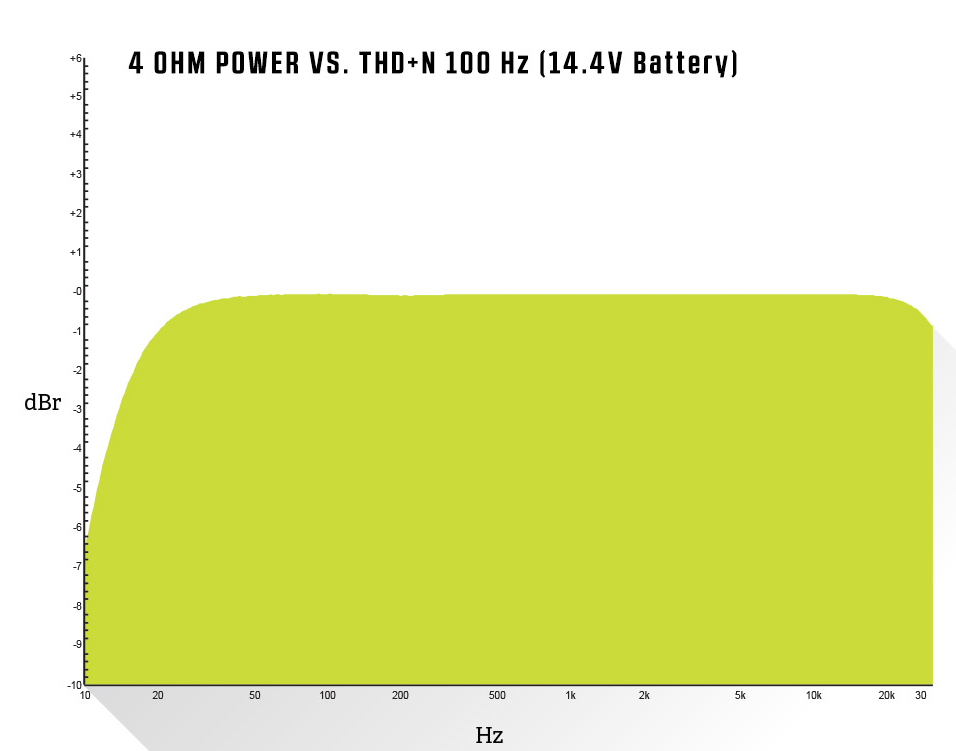 4 OHM Power vs. THD+N @ 100Hz (14.4V Battery)