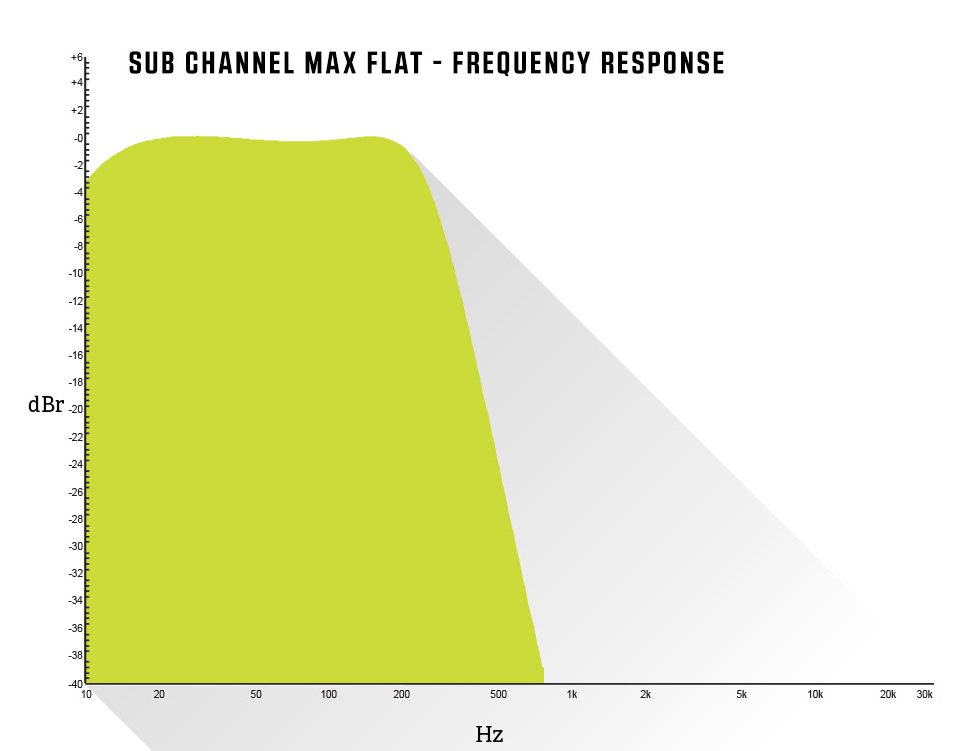 Sub Channel Max Flat - Frequency Response