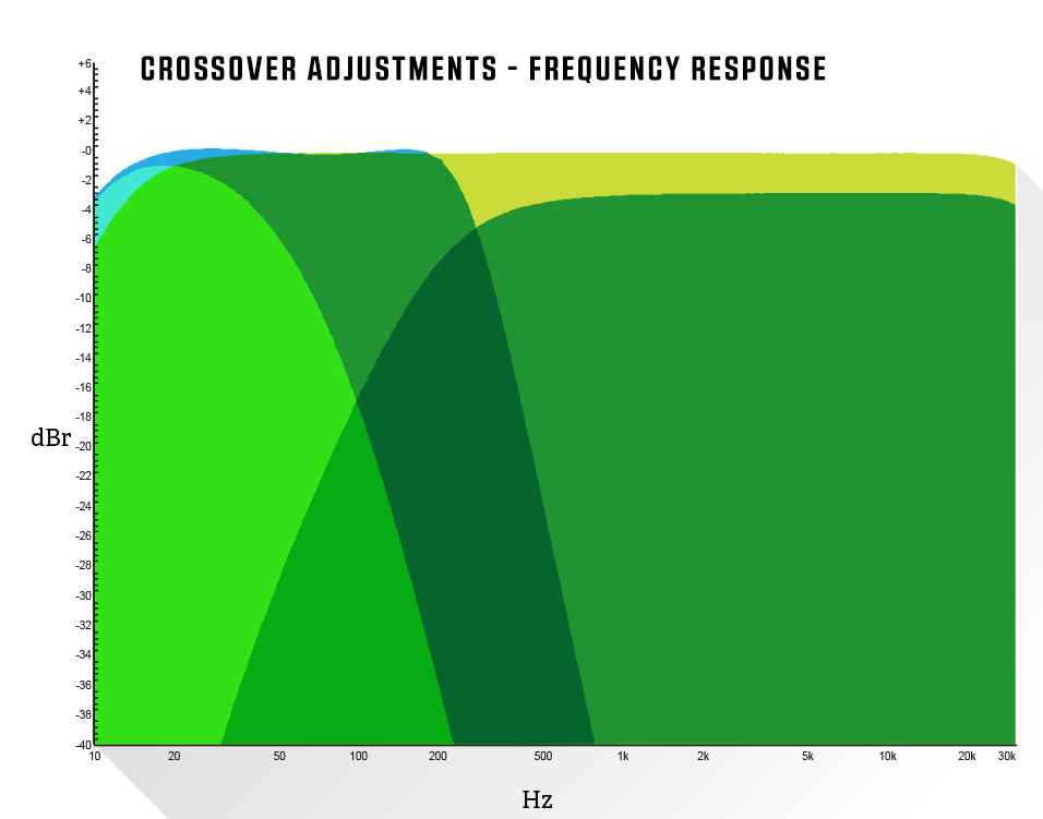 Crossover Adjustments - Frequency Response