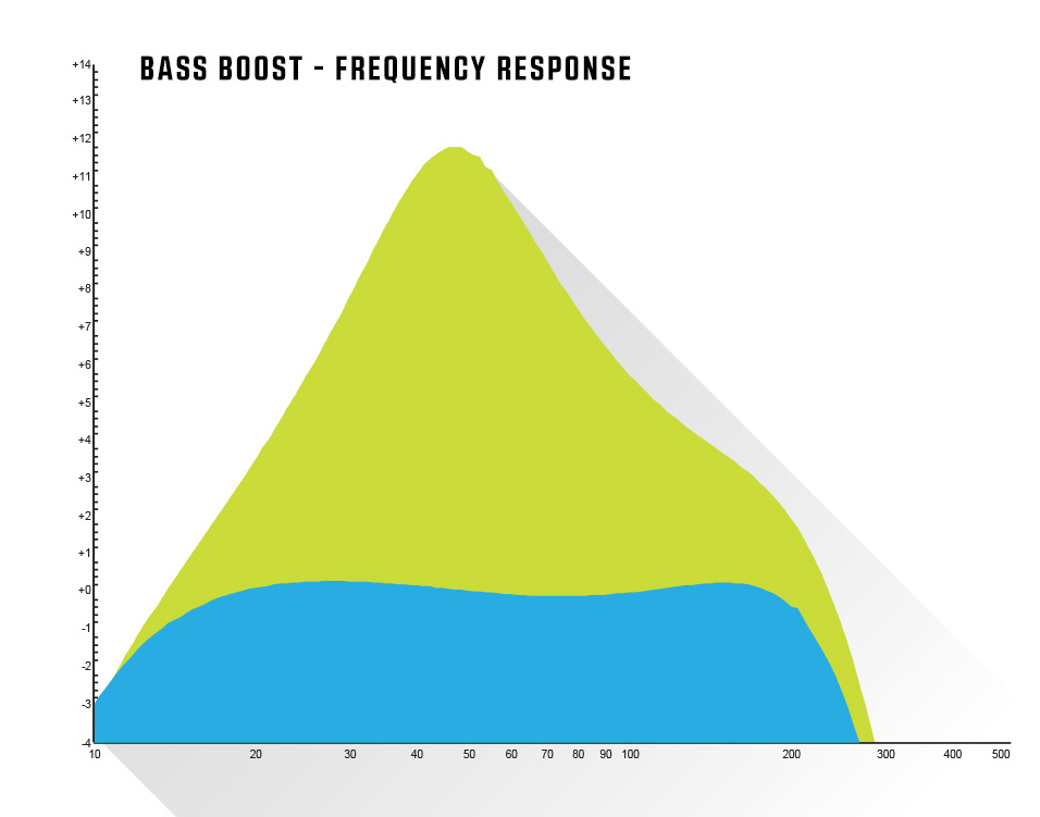 Bass Boost - Frequency Response