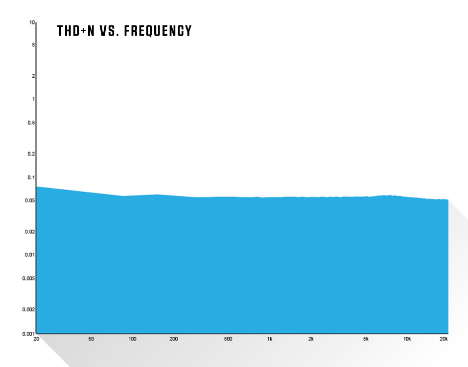 THD+N vs. Frequency