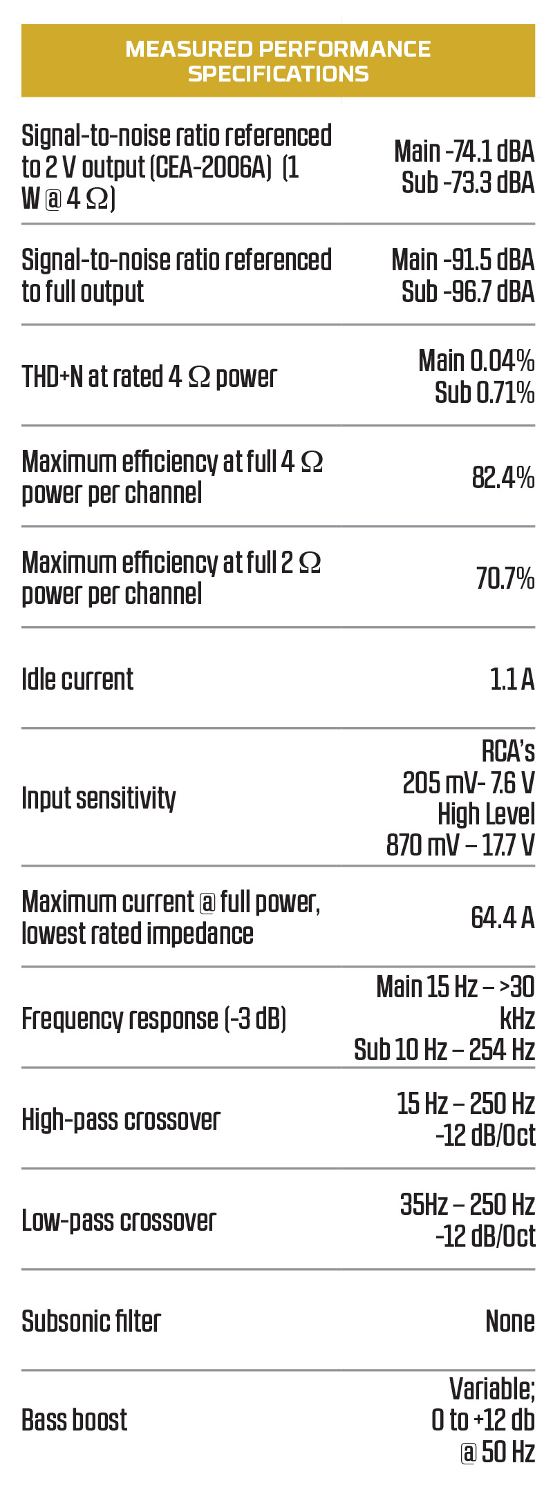 Clarion XC2510 Compact Amplifier: Measured Performance Specifications
